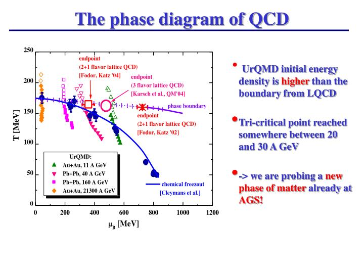 The phase diagram of QCD