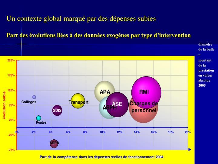 Un contexte global marqué par des dépenses subies