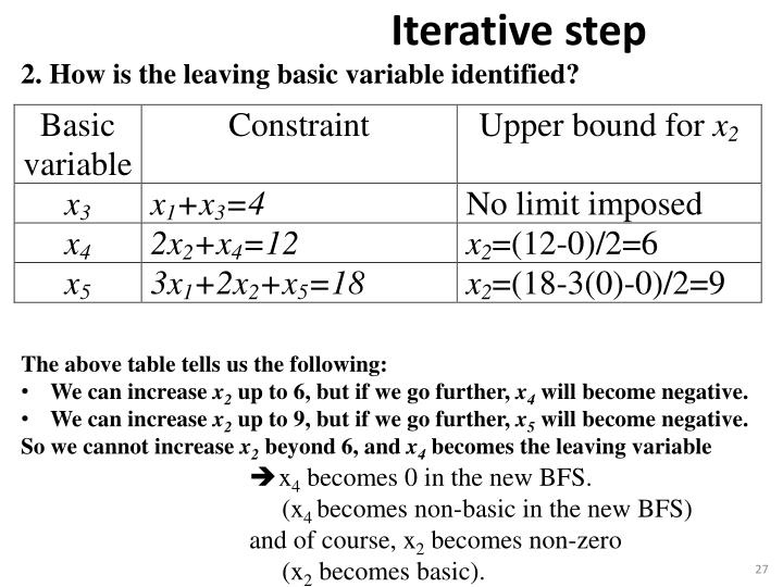2. How is the leaving basic variable identified?