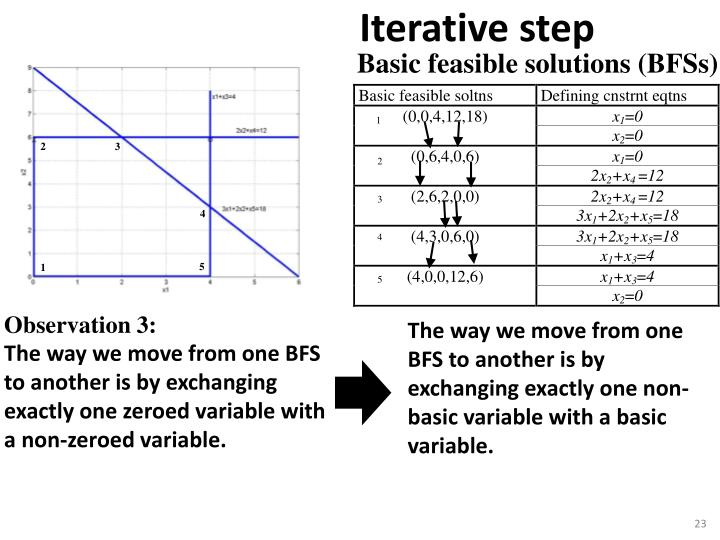 Basic feasible solutions (BFSs)