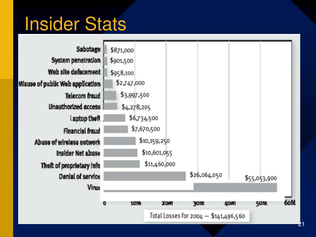 Insider Stats