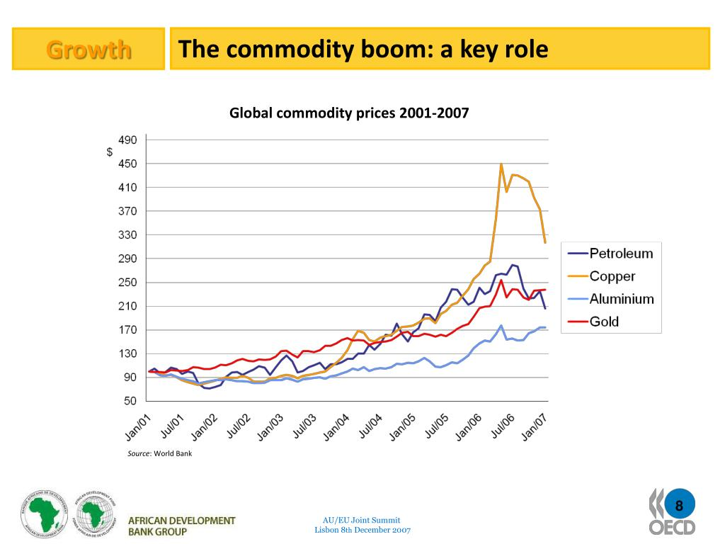 The commodity boom: a key role