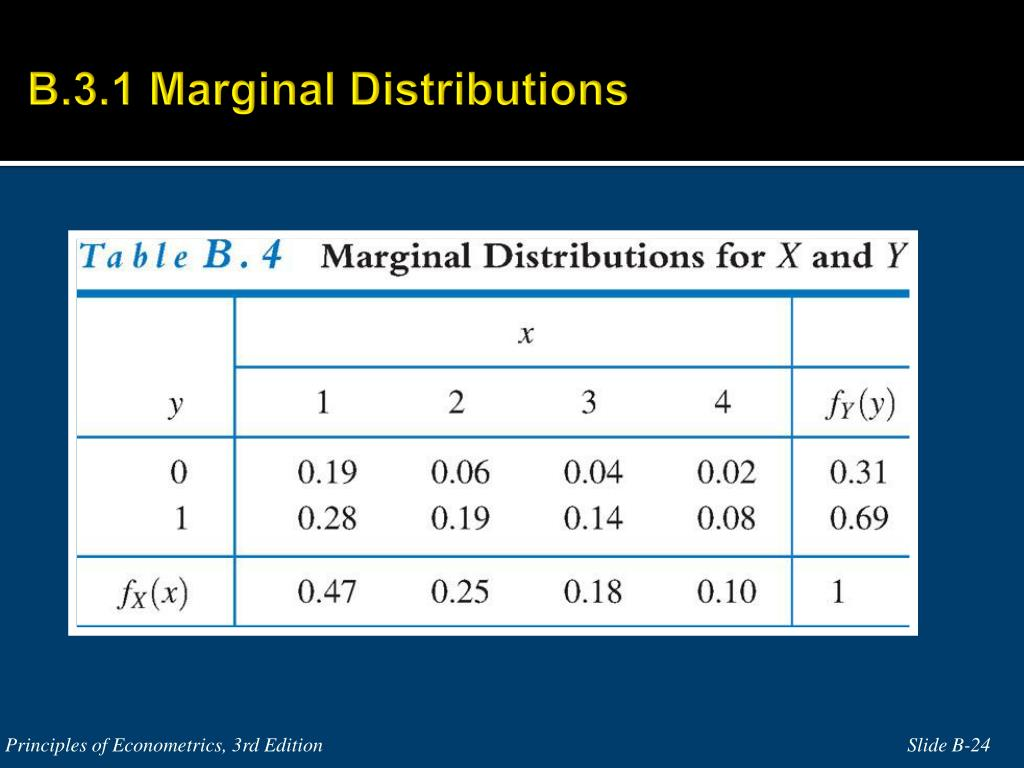 B.3.1 Marginal Distributions