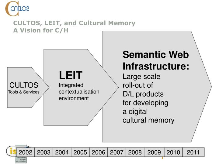 CULTOS, LEIT, and Cultural Memory
