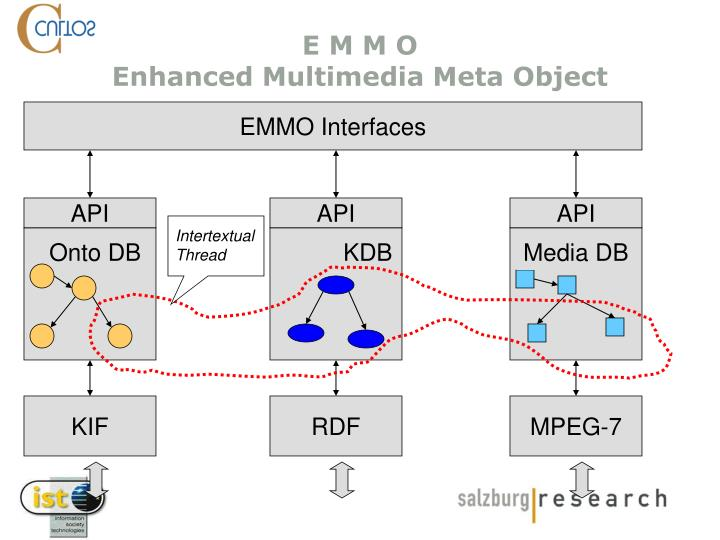 EMMO Interfaces