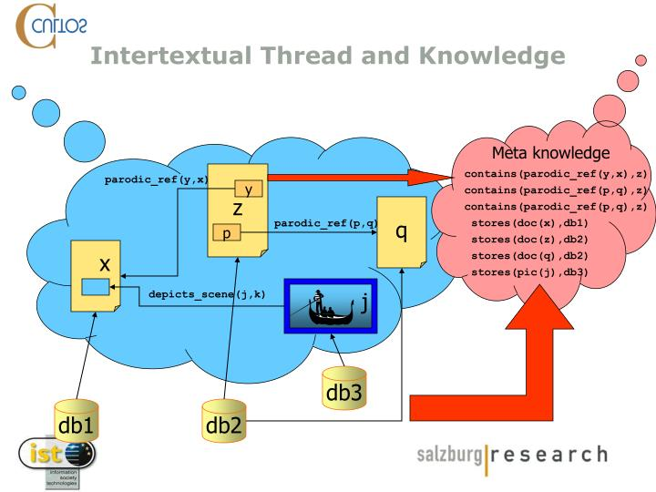 Intertextual thread and knowledge