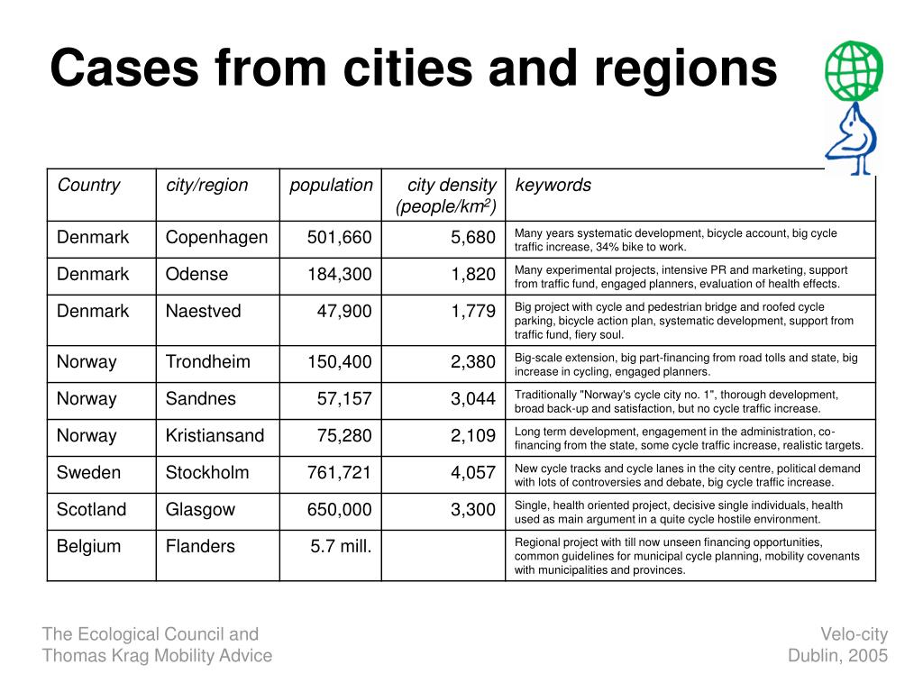 Cases from cities and regions