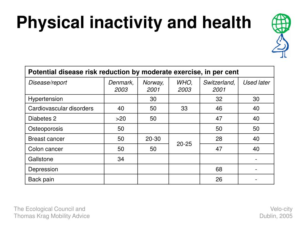 Physical inactivity and health