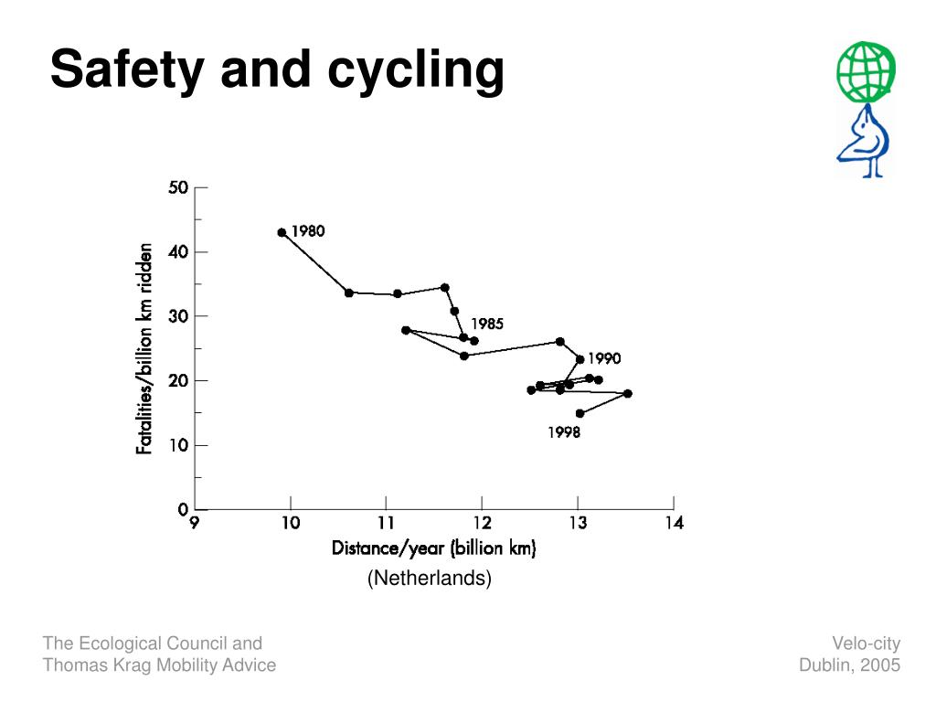 Safety and cycling