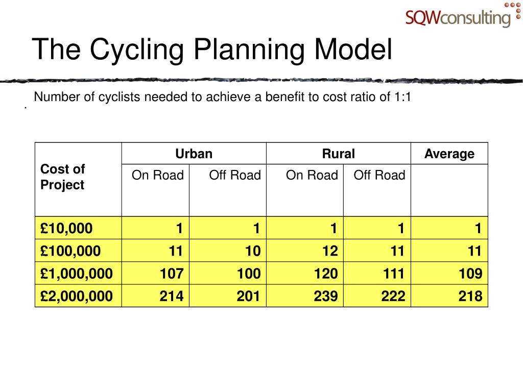The Cycling Planning Model