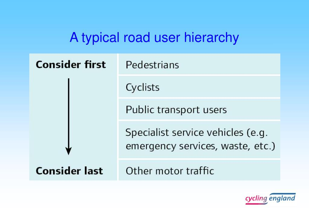 A typical road user hierarchy