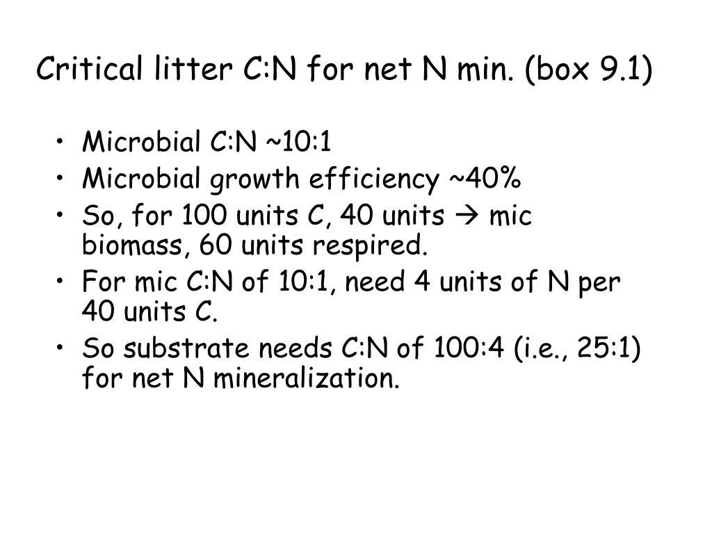 Critical litter C:N for net N min. (box 9.1)