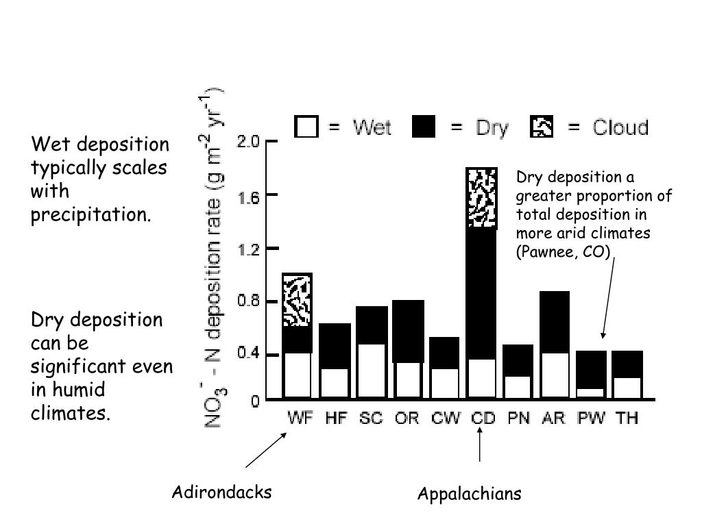 Wet deposition typically scales with precipitation.