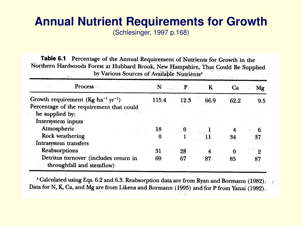 Annual Nutrient Requirements for Growth