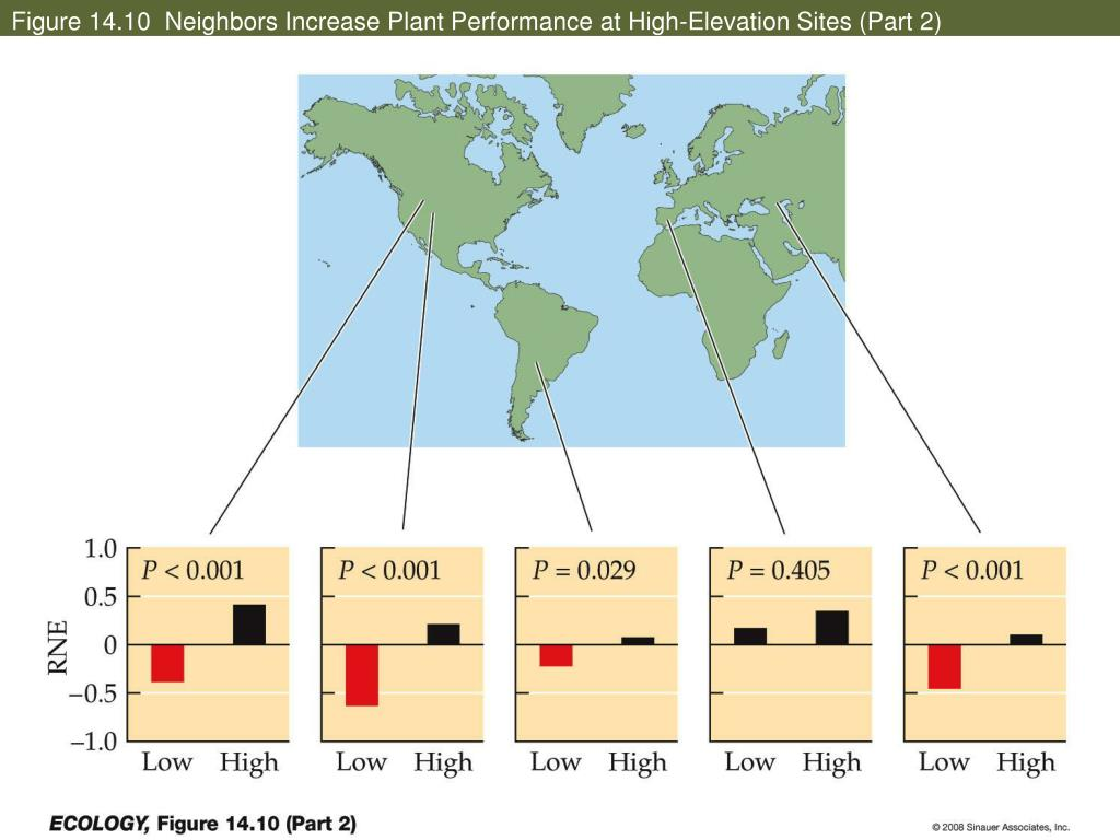 Figure 14.10  Neighbors Increase Plant Performance at High-Elevation Sites (Part 2)