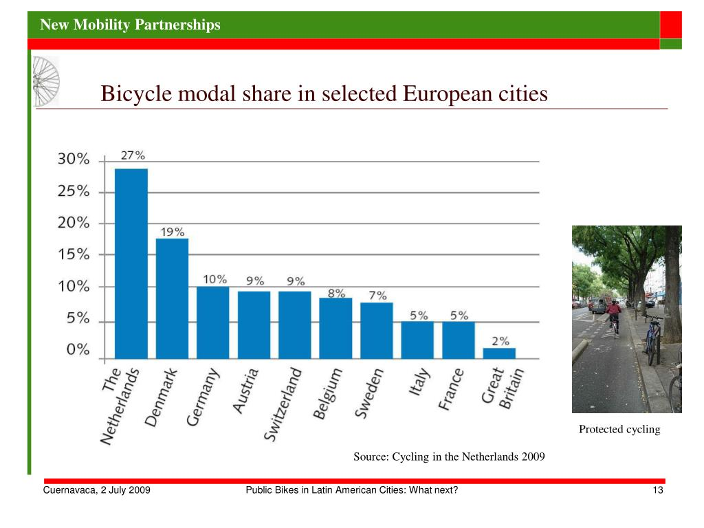 Bicycle modal share in selected European cities