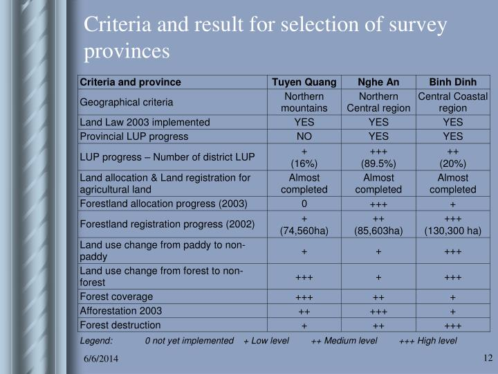 Criteria and result for selection of survey provinces