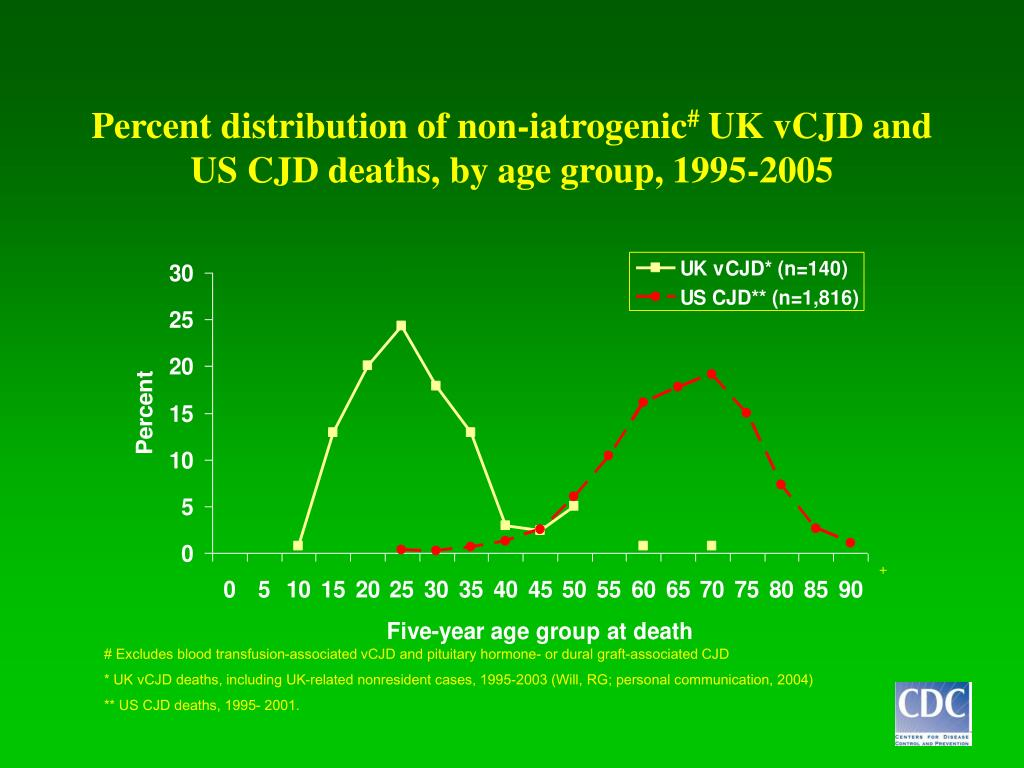 Percent distribution of non-iatrogenic