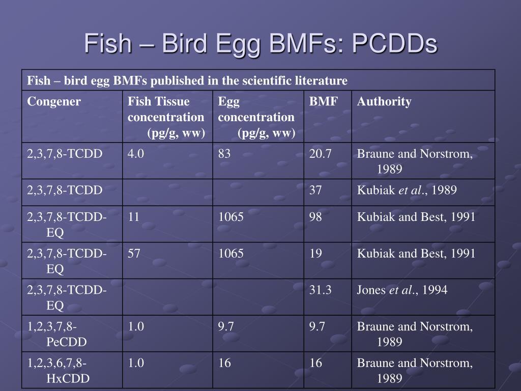 Fish – Bird Egg BMFs: PCDDs