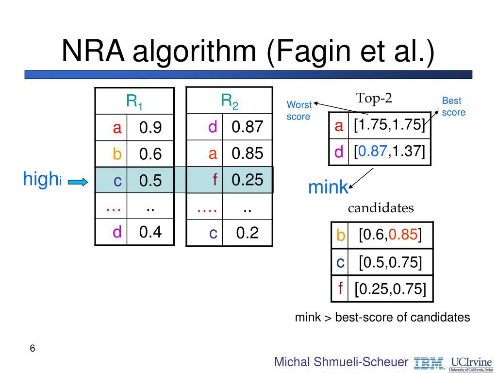 NRA algorithm (Fagin