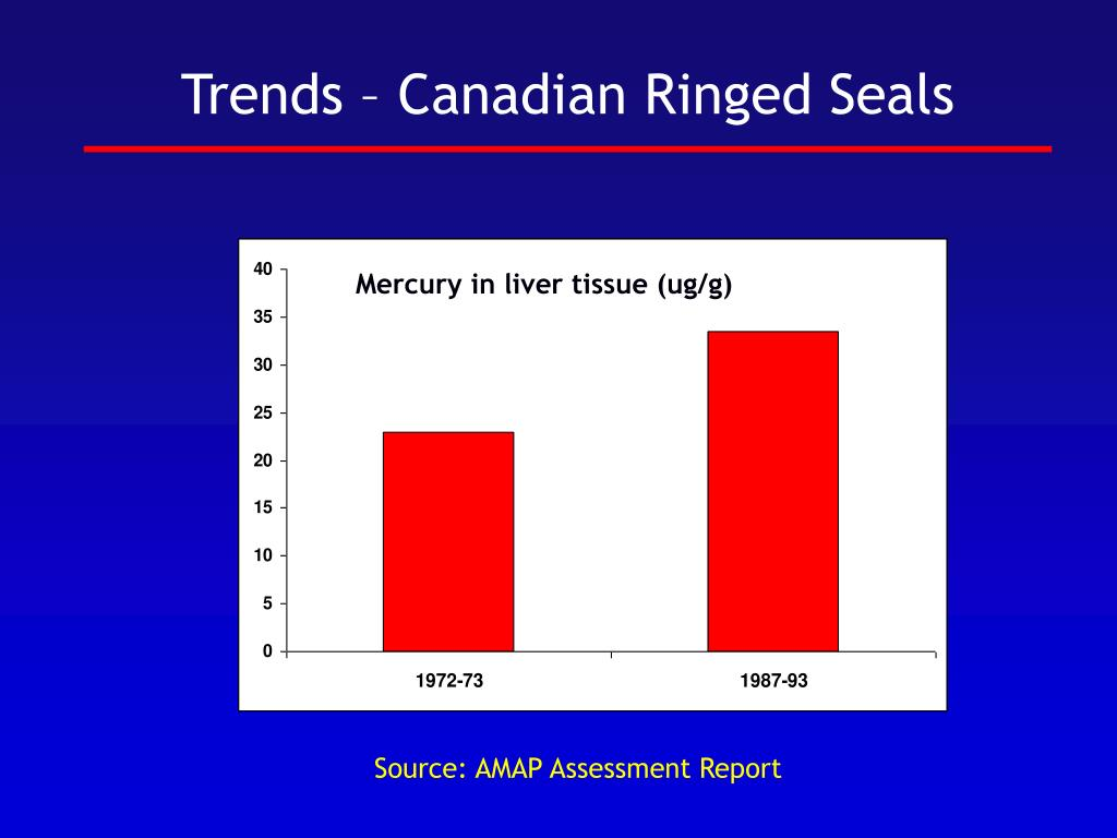Trends – Canadian Ringed Seals