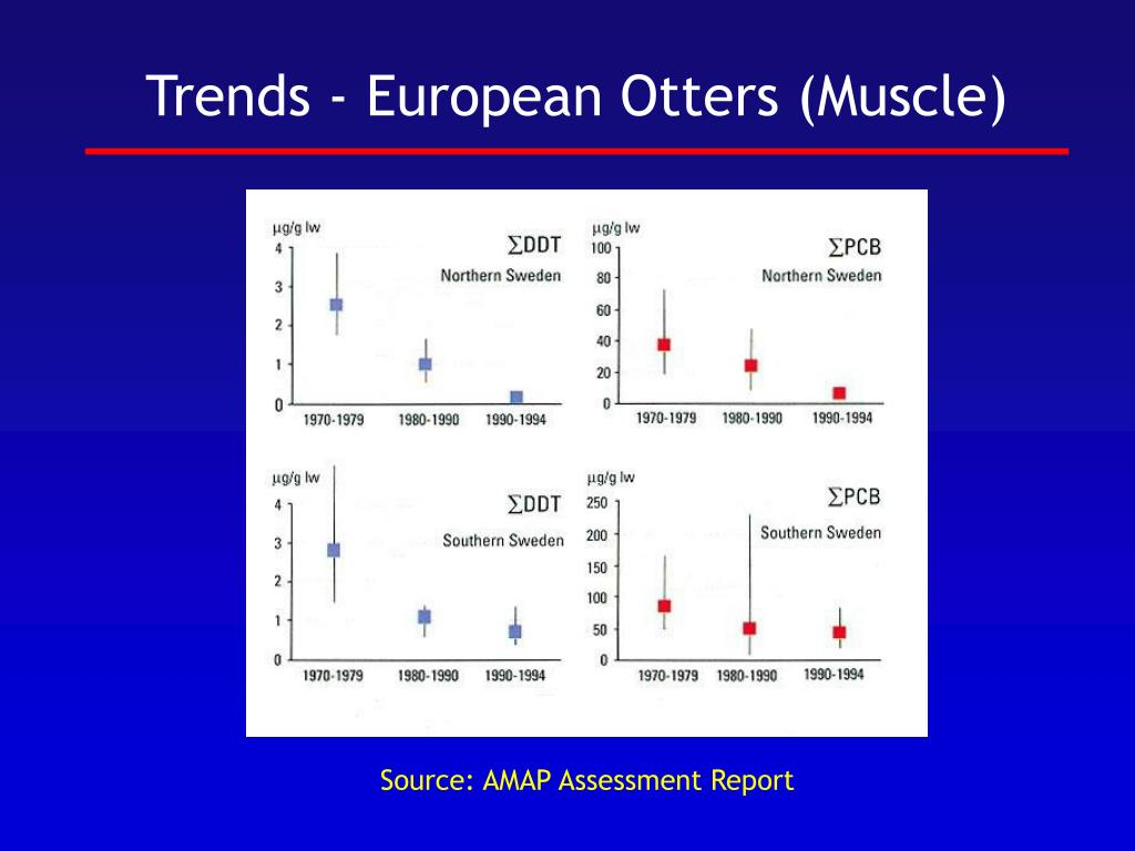 Trends - European Otters (Muscle)