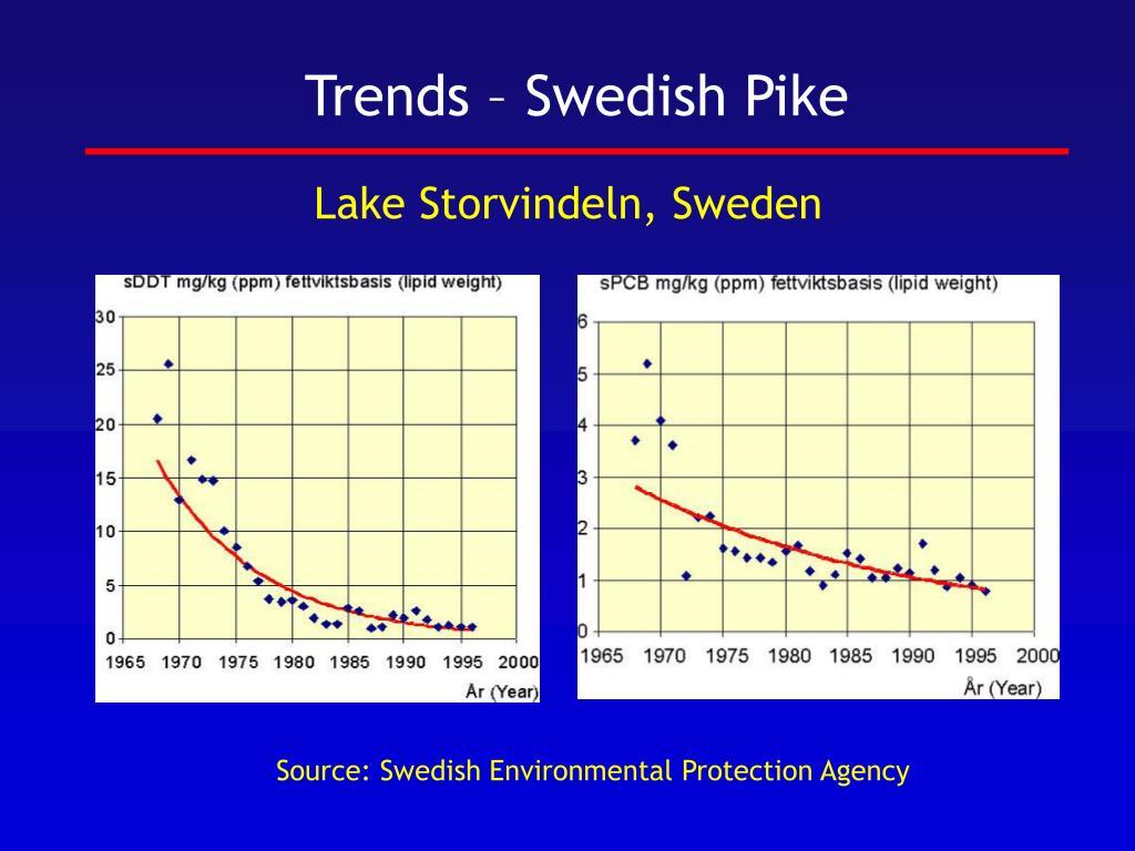 Trends – Swedish Pike