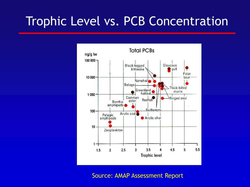 Trophic Level vs. PCB Concentration