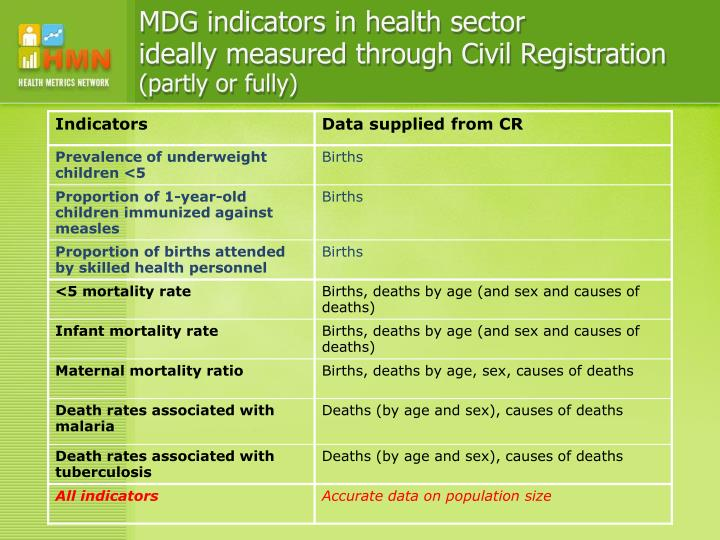 MDG indicators in health sector
