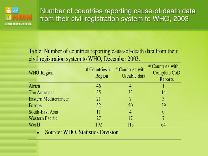 Number of countries reporting cause-of-death data from their civil registration system to WHO, 2003