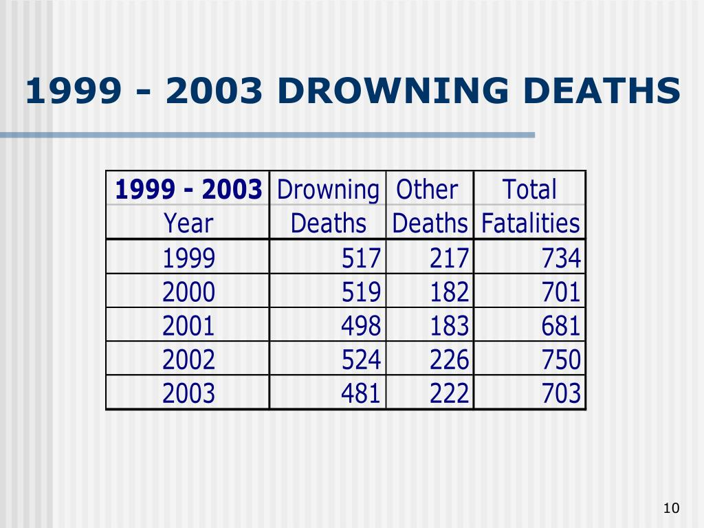 1999 - 2003 DROWNING DEATHS