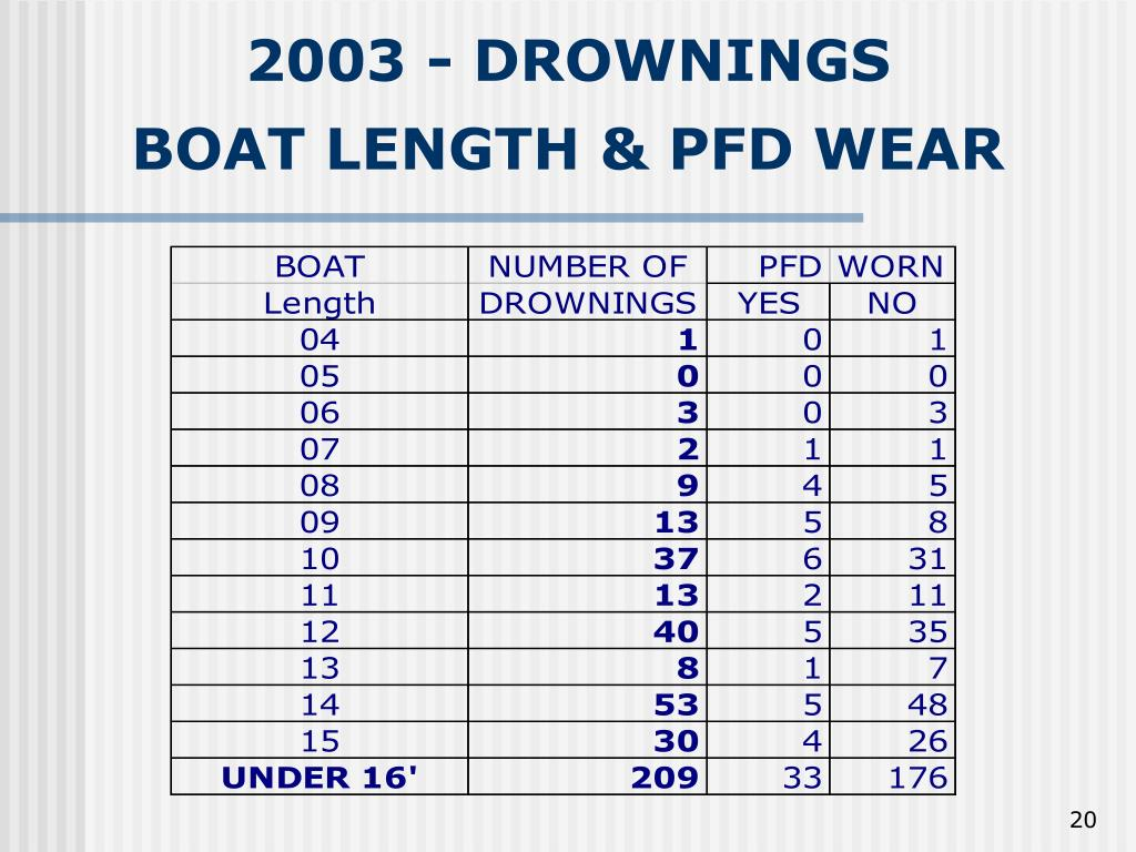2003 - DROWNINGS