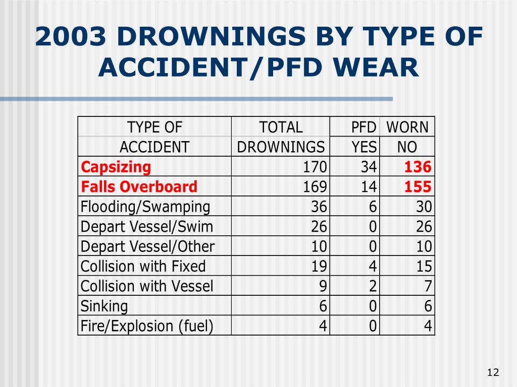2003 DROWNINGS BY TYPE OF ACCIDENT/PFD WEAR