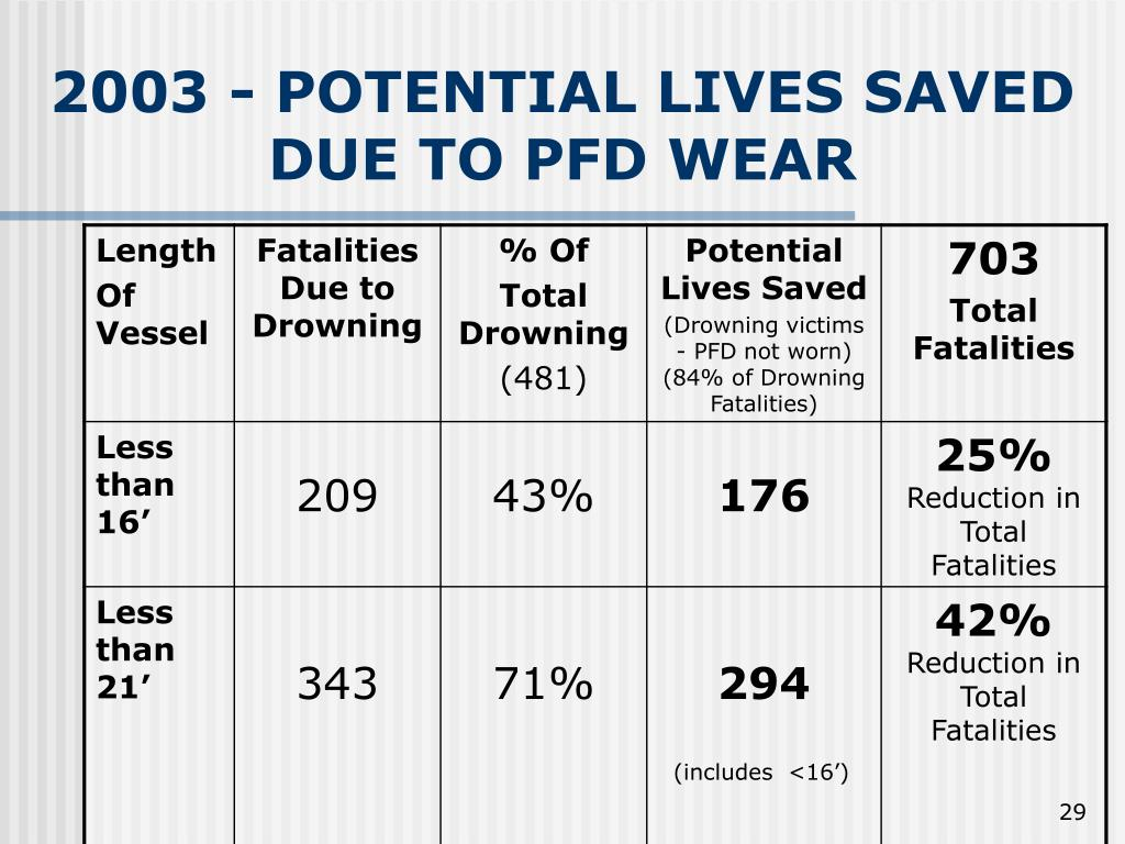 2003 - POTENTIAL LIVES SAVED
