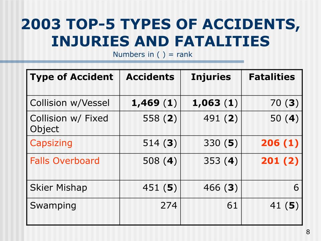 2003 TOP-5 TYPES OF ACCIDENTS, INJURIES AND FATALITIES
