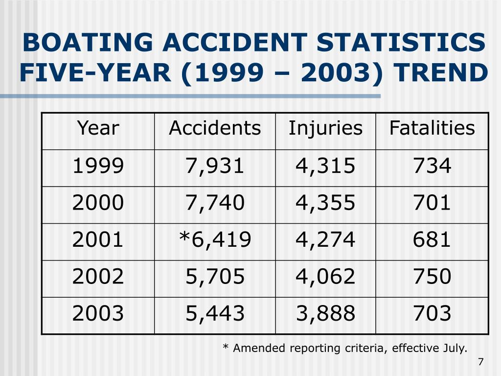 BOATING ACCIDENT STATISTICS