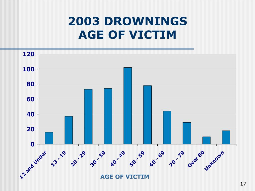 2003 DROWNINGS AGE OF VICTIM