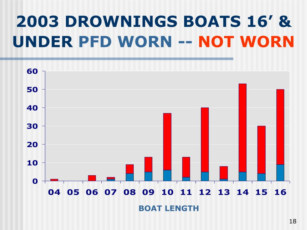 2003 DROWNINGS BOATS 16' & UNDER