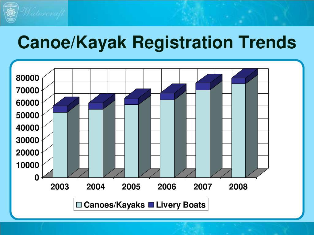 Canoe/Kayak Registration Trends