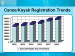canoe kayak registration trends