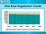 ohio boat registration trends