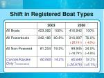 shift in registered boat types
