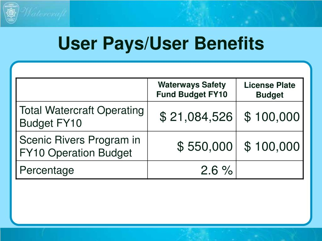 User Pays/User Benefits