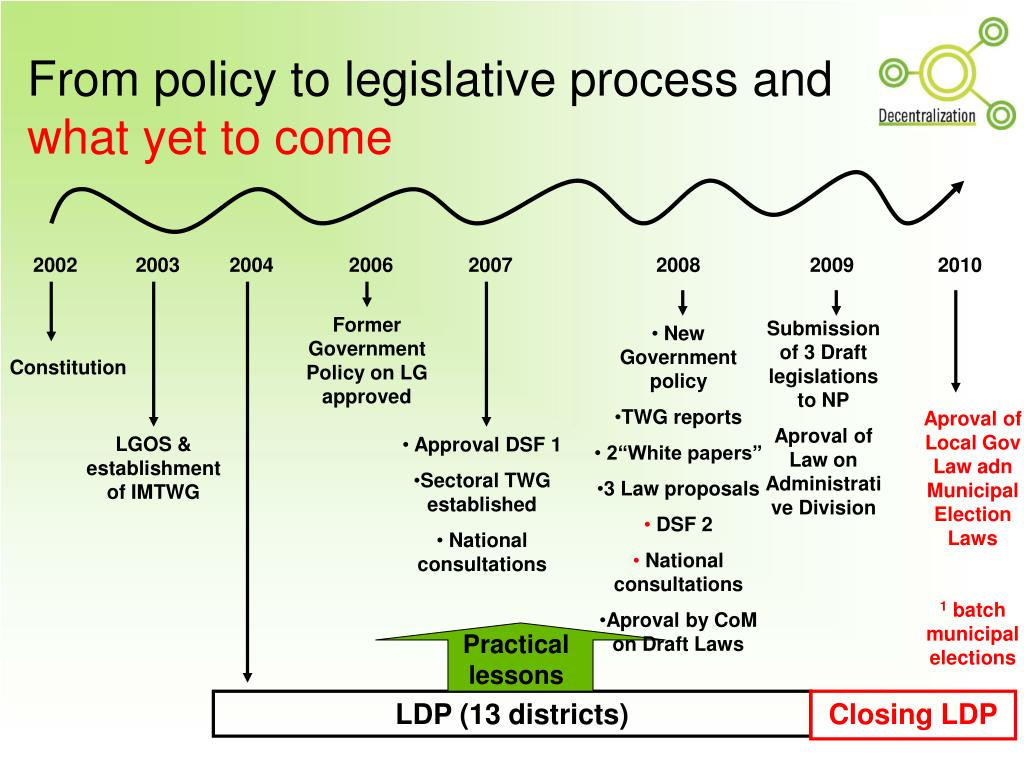 From policy to legislative process and