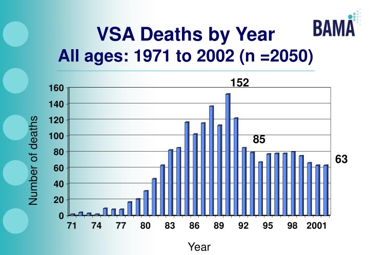 VSA Deaths by Year