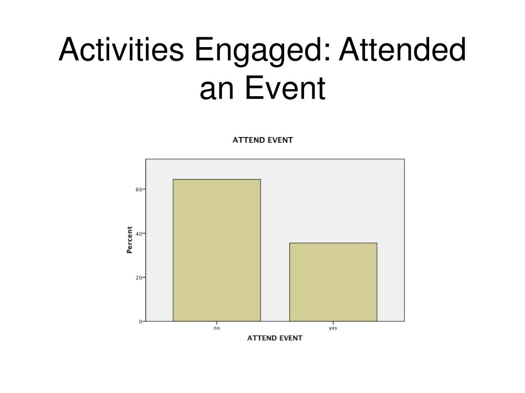 Activities Engaged: Attended an Event