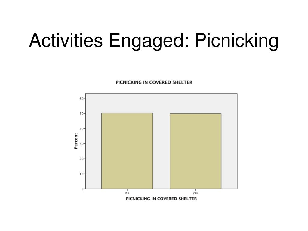Activities Engaged: Picnicking