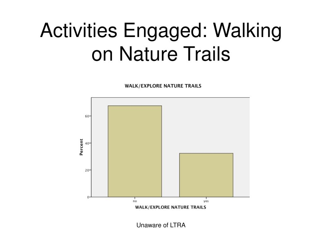 Activities Engaged: Walking on Nature Trails