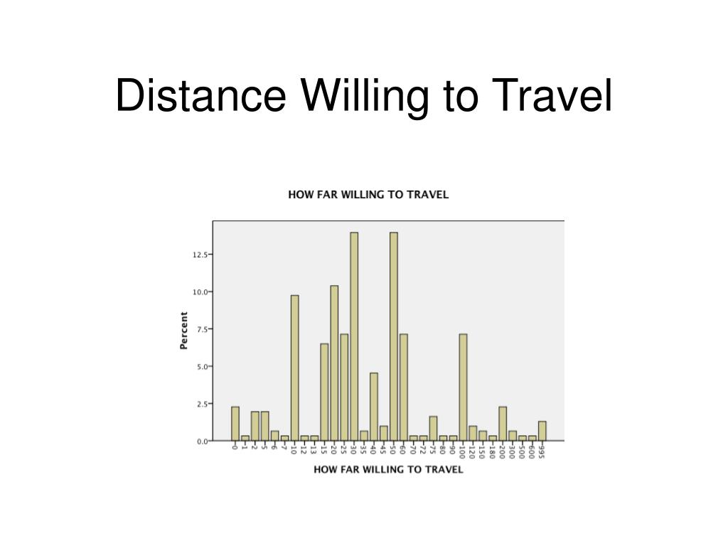 Distance Willing to Travel
