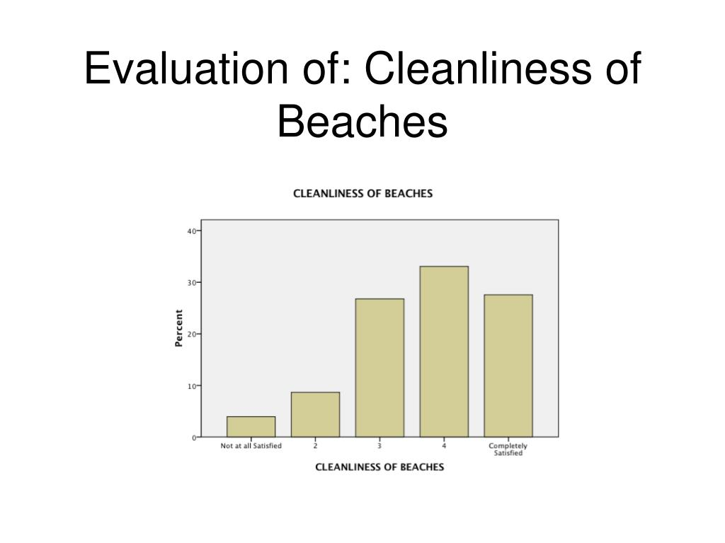 Evaluation of: Cleanliness of Beaches